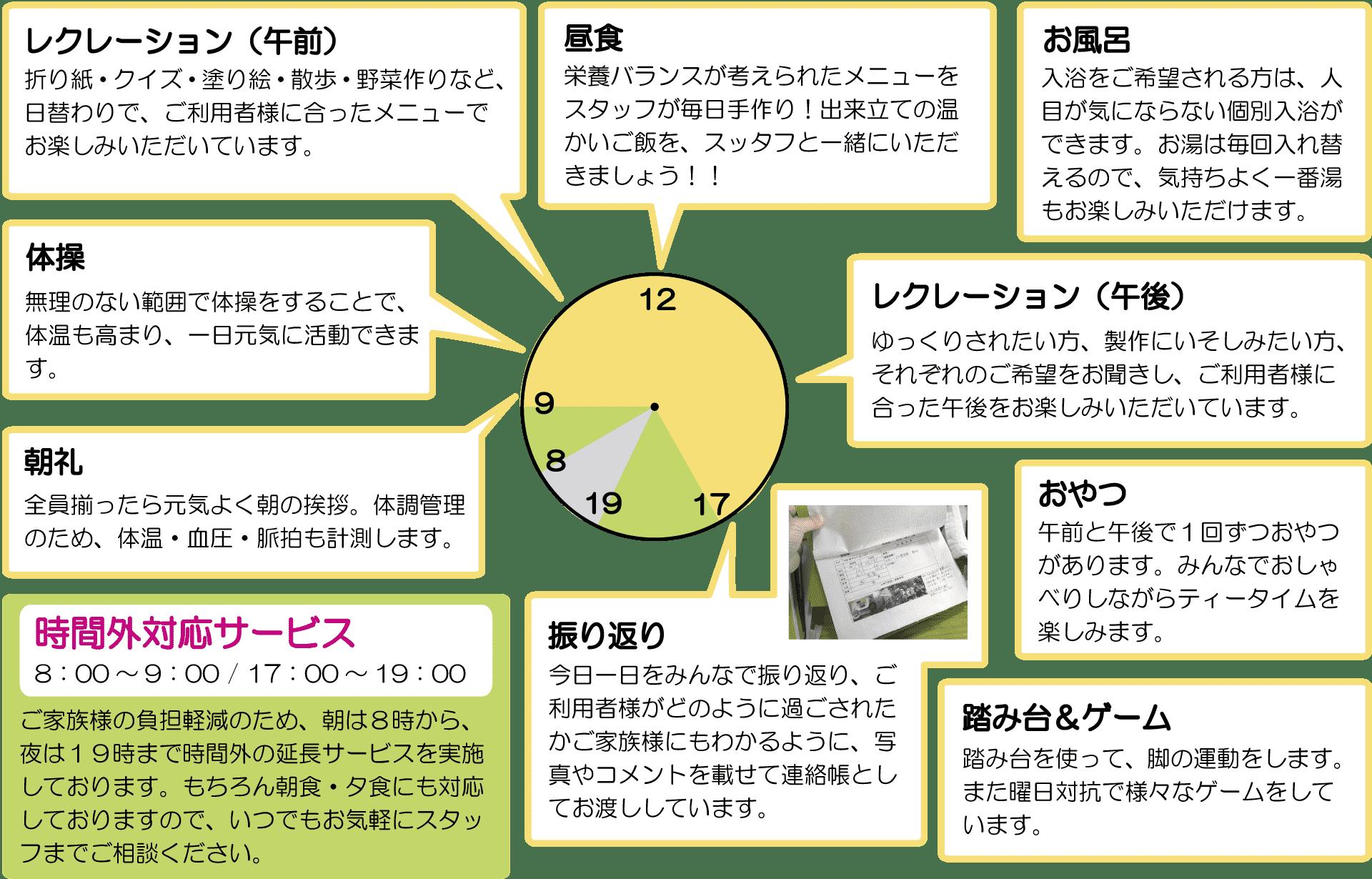 1日の流れ(川原店)